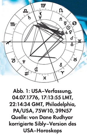 usa-sibly-horoskop300b
